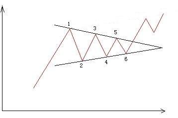 短線操作必學:三角形收斂型態