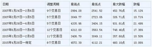 世界最強股市三天跌10%,很多個股跌超過三成,好慘!