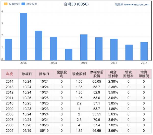 投資台灣50與高股息的兩個重點