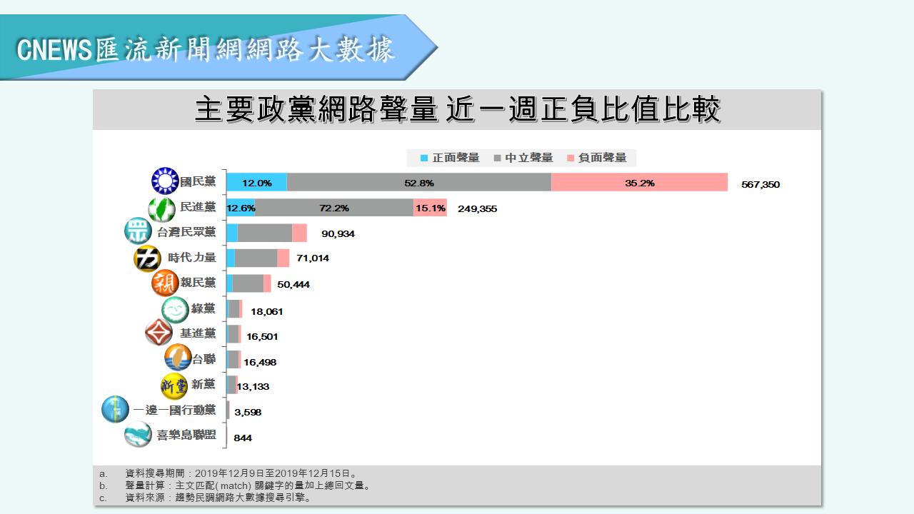 【匯流民調】選情告急!國民黨負面聲量穩定破35% 居高不下恐動搖中間選民