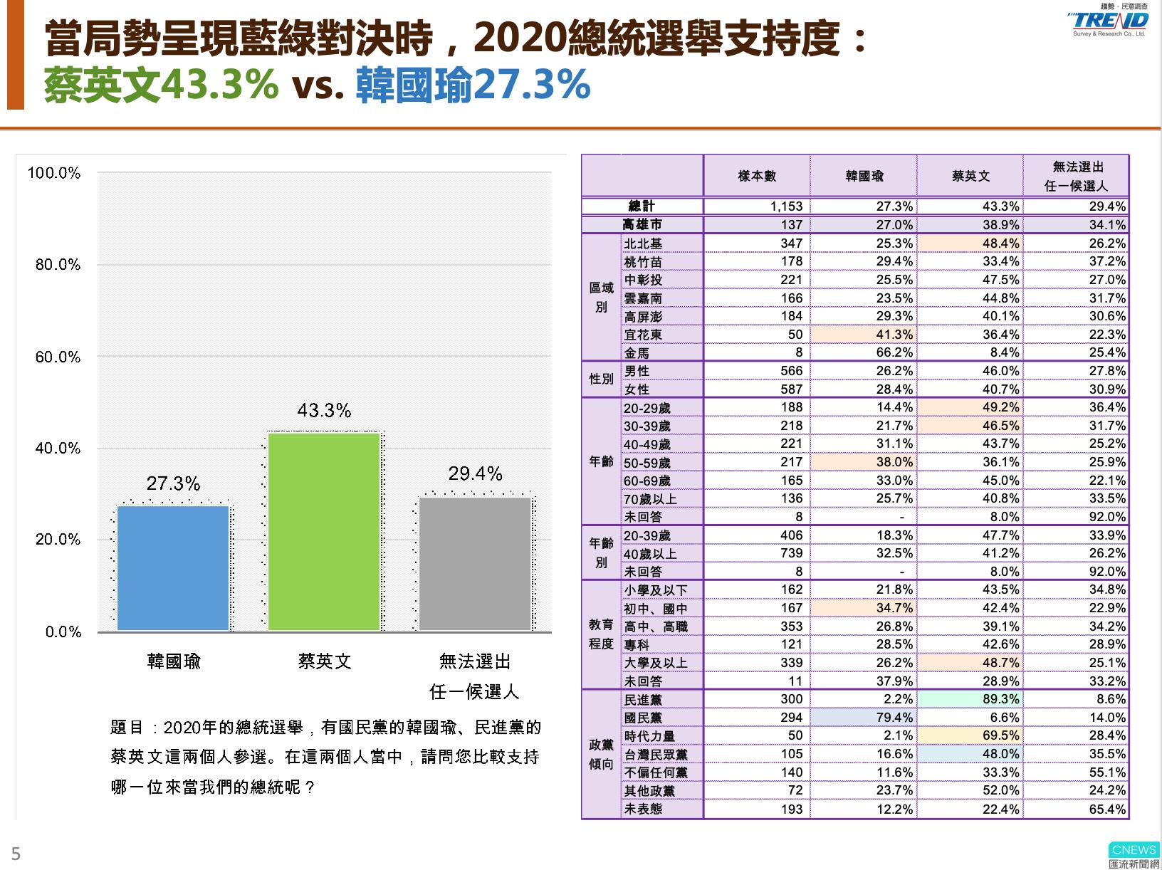 【匯流民調】最新第十二波匯流民調 蔡英文持續領先贏韓國瑜16個百分點 市長挺韓高雄市民 近兩成總統轉支持蔡英文