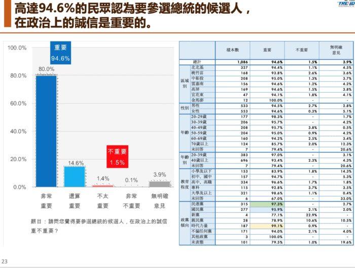 【匯流民調】曾說不選又要選 最新民調:六成民眾認為韓國瑜失信選民