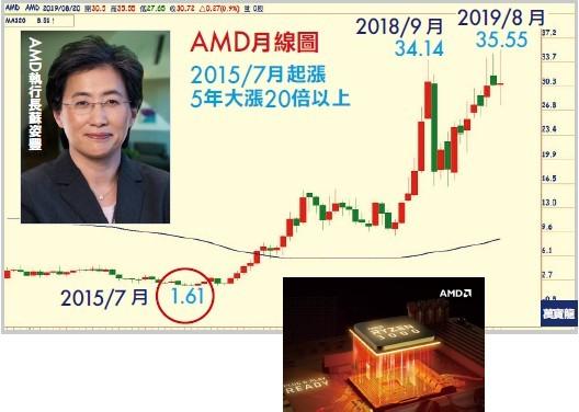 【朱成志專欄】AMD五年漲20倍帶動晶片股