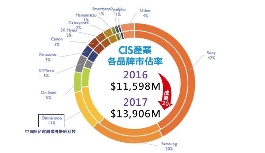 【朱成志專欄】2020CIS感測器將大爆發