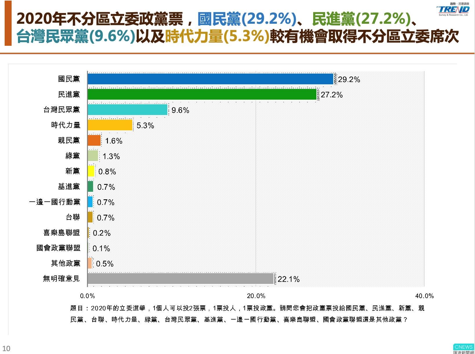 【匯流民調】10月份最新匯流民調 觀察下屆立委選舉 仍只有四黨有機會過5%政黨門檻