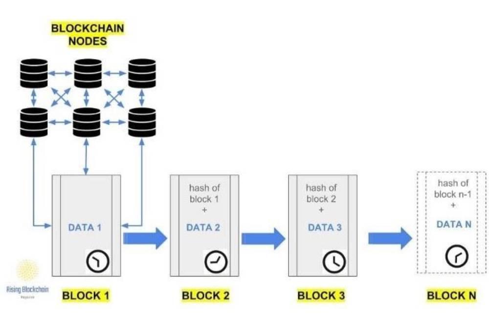 【區塊鏈】區塊鏈科普 – 區塊鏈是什麼?區塊鏈重要性在哪?(上)
