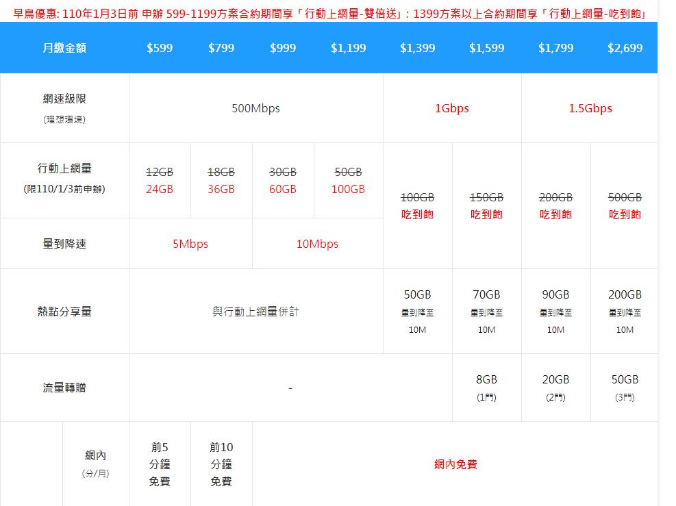 中華電信5G資費分599元至2699元8個級距 更首次導入「流量限制」防止魔人浪費