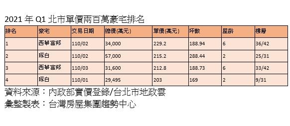 高樓豪宅交易熱 2.7億入住「百萬俱樂部」當周董鄰居