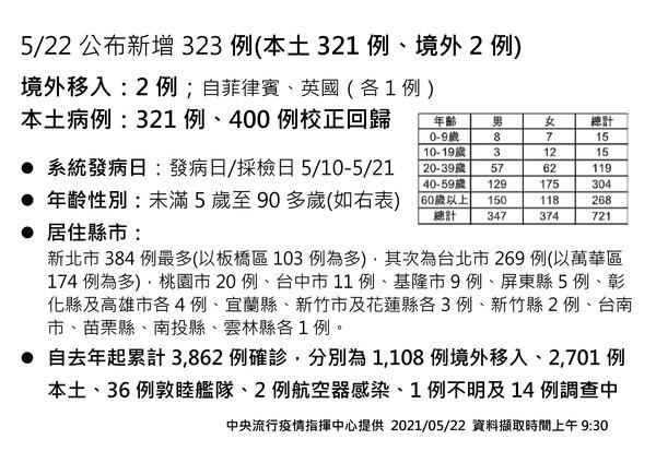 校正回歸400例!指揮中心公布今增321本土、2境外、2確診死亡