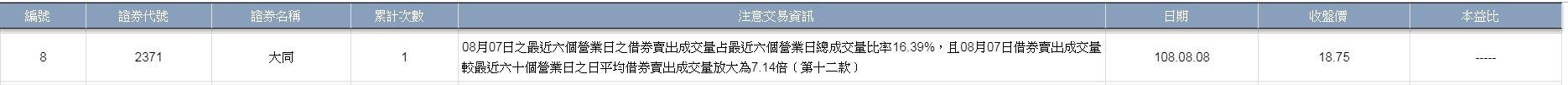 【蔡玉真專欄】大同公布財報前夕 借券異常被警示