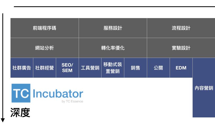 2020數位行銷必備技能-社群小編、SEO培訓進修列表(下)