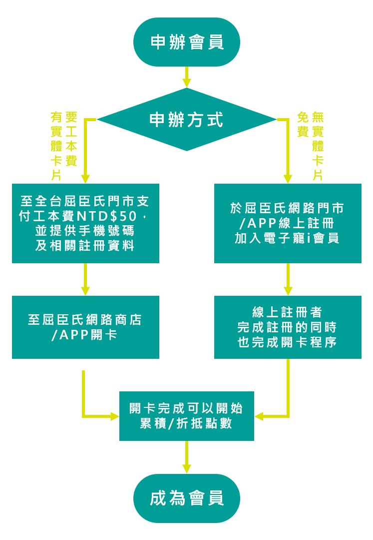 會員經濟-從消費者觀點切入討論會員制行銷,探討屈臣氏會員制度