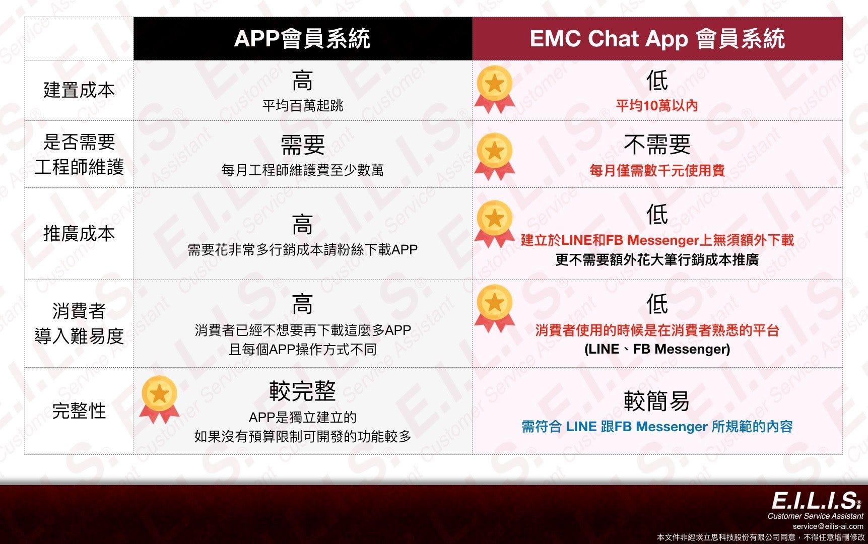 企業導入網路會員經營選擇分析— Chat-APP網路會員 VS 傳統APP會員