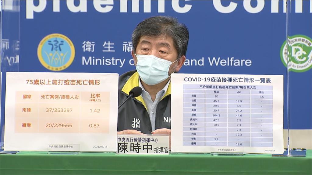快新聞/長者接種疫苗死亡「3例死因出爐」 陳時中:解剖補助30萬元