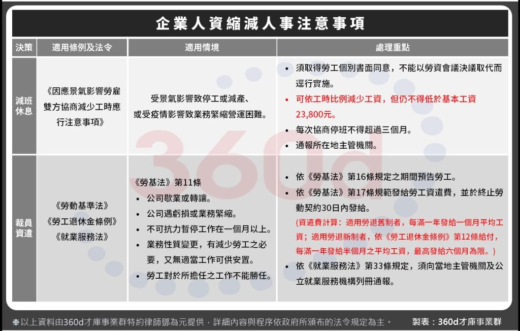 台灣無薪假創新高企業人資應變三對策