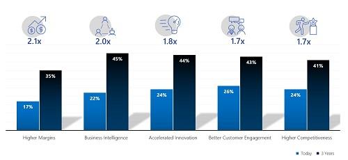 亞太區採用人工智慧的金融服務業組織 預計2021年前將提升競爭力達41%