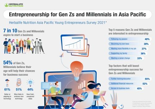 賀寶芙調查結果:72%亞太區Z世代及千禧世代渴望成為創業家